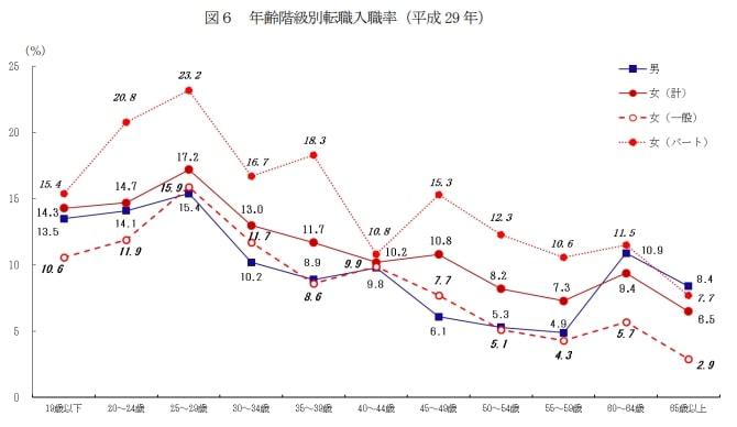 平成29年の年齢別転入職率