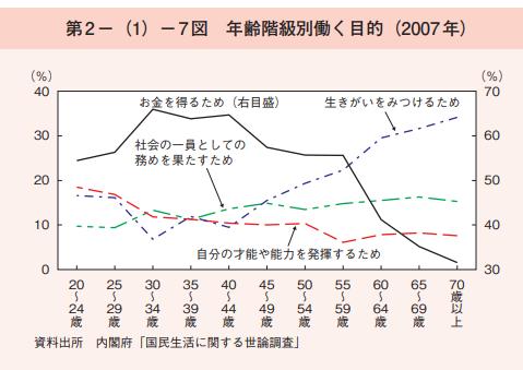 「年齢階級別の働く目的」の調査結果の画像