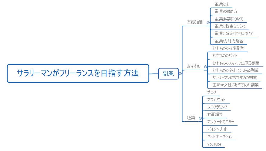 マインドマップ③