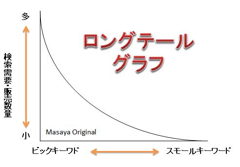 ロングテールグラフ