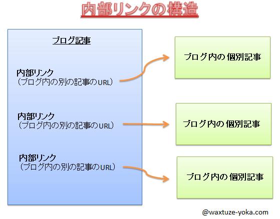 内部リンクの構造